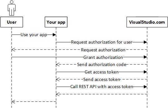 oauth-overview_oAuth