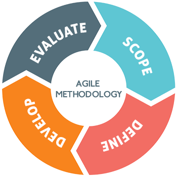 Agile Methodology Cycle